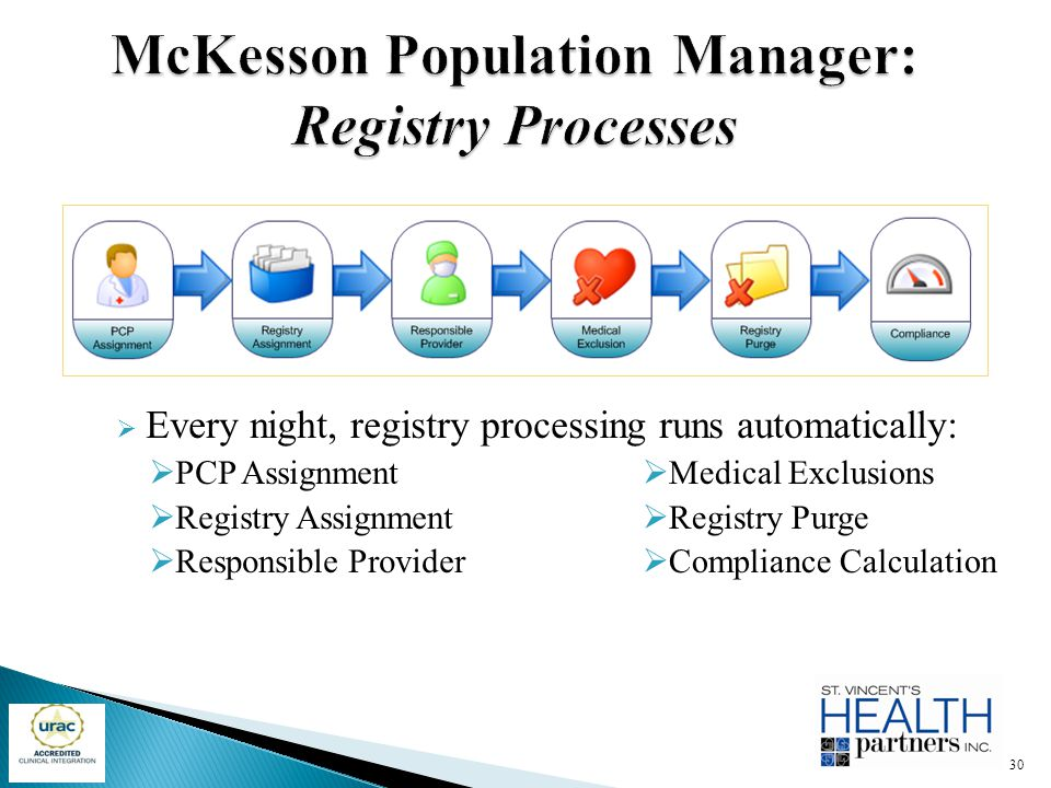  Every night, registry processing runs automatically:  PCP Assignment  Registry Assignment  Responsible Provider  Medical Exclusions  Registry P