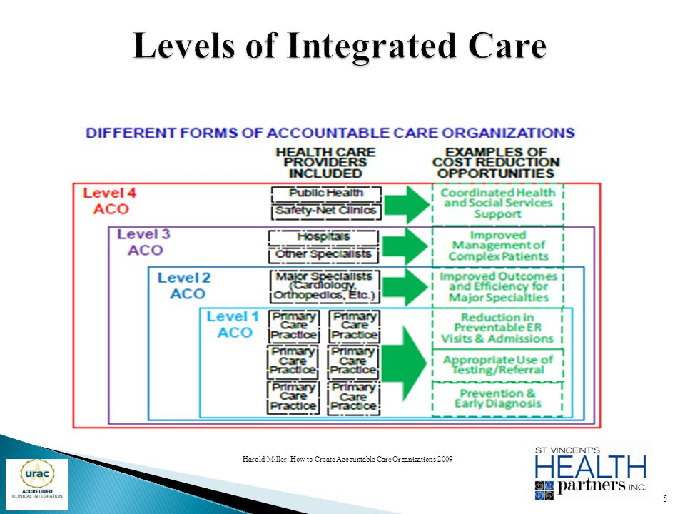 Harold Miller: How to Create Accountable Care Organizations 2009 5