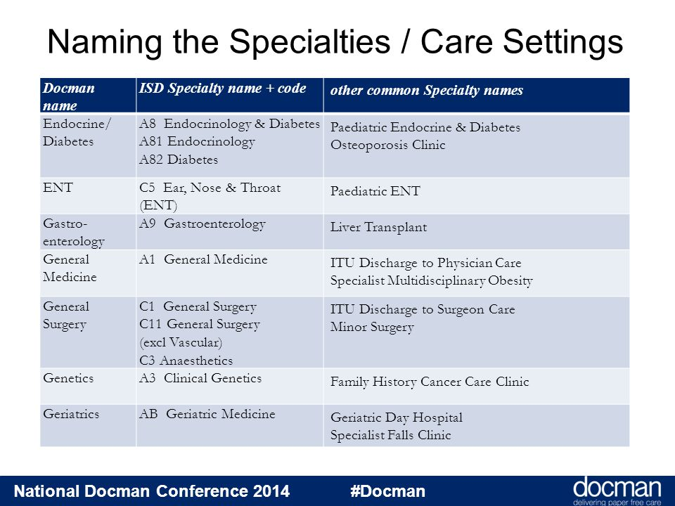 Naming the Specialties / Care Settings Docman name ISD Specialty name + code other common Specialty names Endocrine/ Diabetes A8 Endocrinology & Diabetes A81 Endocrinology A82 Diabetes Paediatric Endocrine & Diabetes Osteoporosis Clinic ENTC5 Ear, Nose & Throat (ENT) Paediatric ENT Gastro- enterology A9 Gastroenterology Liver Transplant General Medicine A1 General Medicine ITU Discharge to Physician Care Specialist Multidisciplinary Obesity General Surgery C1 General Surgery C11 General Surgery (excl Vascular) C3 Anaesthetics ITU Discharge to Surgeon Care Minor Surgery GeneticsA3 Clinical Genetics Family History Cancer Care Clinic GeriatricsAB Geriatric Medicine Geriatric Day Hospital Specialist Falls Clinic