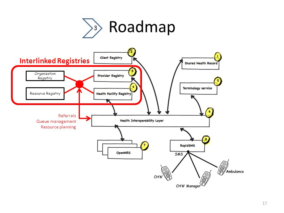 Roadmap 17 3 Organization Registry Resource Registry Interlinked Registries Referrals Queue management Resource planning