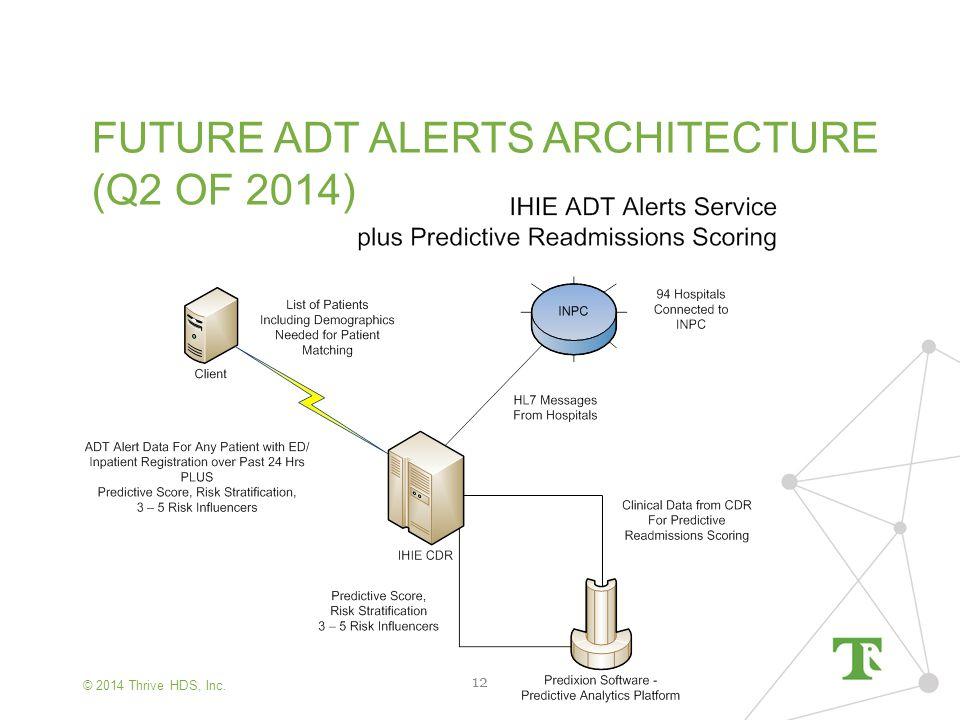 © 2014 Thrive HDS, Inc. FUTURE ADT ALERTS ARCHITECTURE (Q2 OF 2014) 12