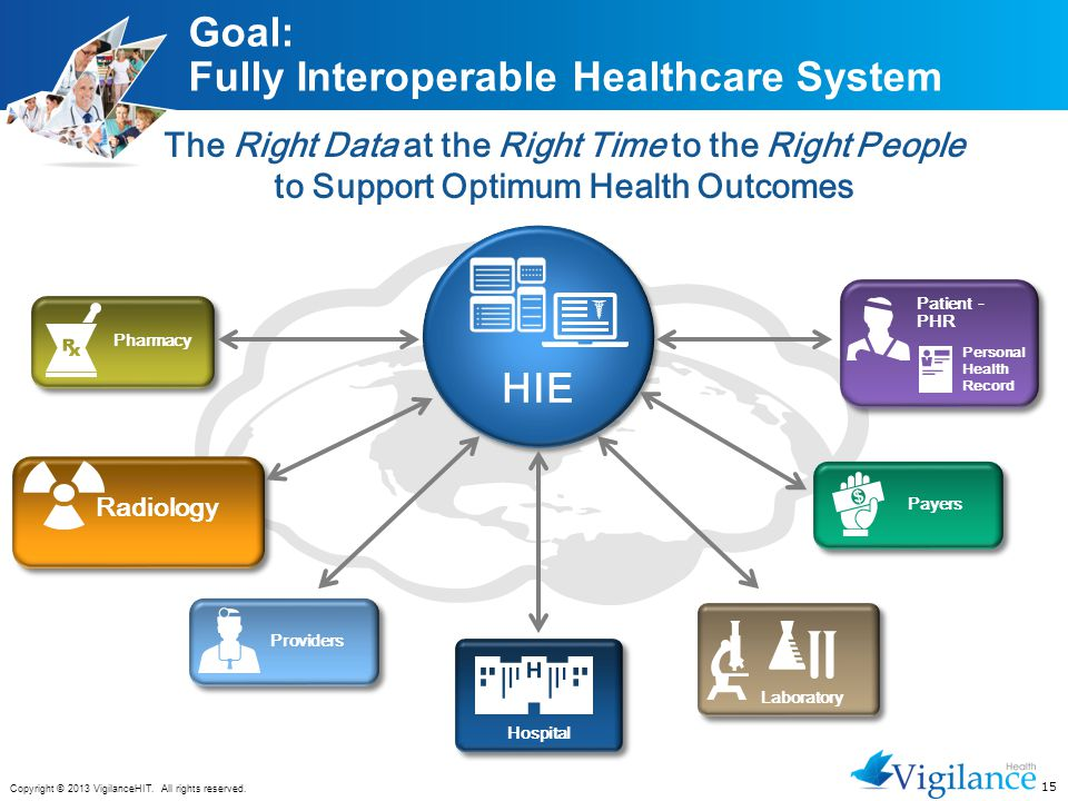 15 Copyright © 2013 VigilanceHIT. All rights reserved. Goal: Fully Interoperable Healthcare System The Right Data at the Right Time to the Right Peopl