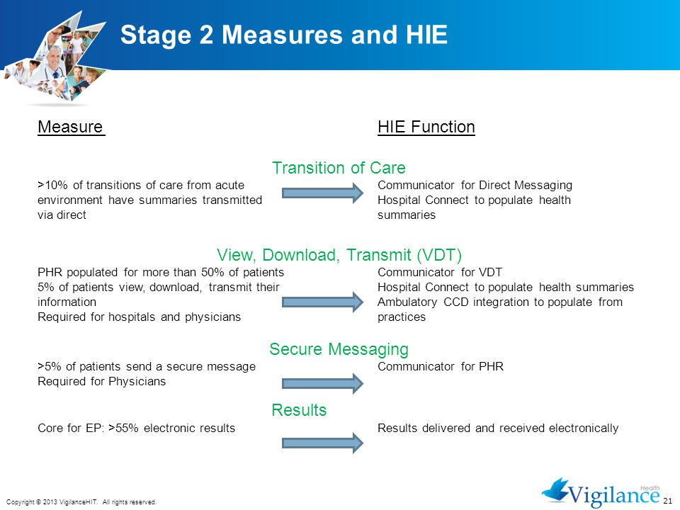 21 Copyright © 2013 VigilanceHIT. All rights reserved. Stage 2 Measures and HIE MeasureHIE Function Transition of Care >10% of transitions of care fro