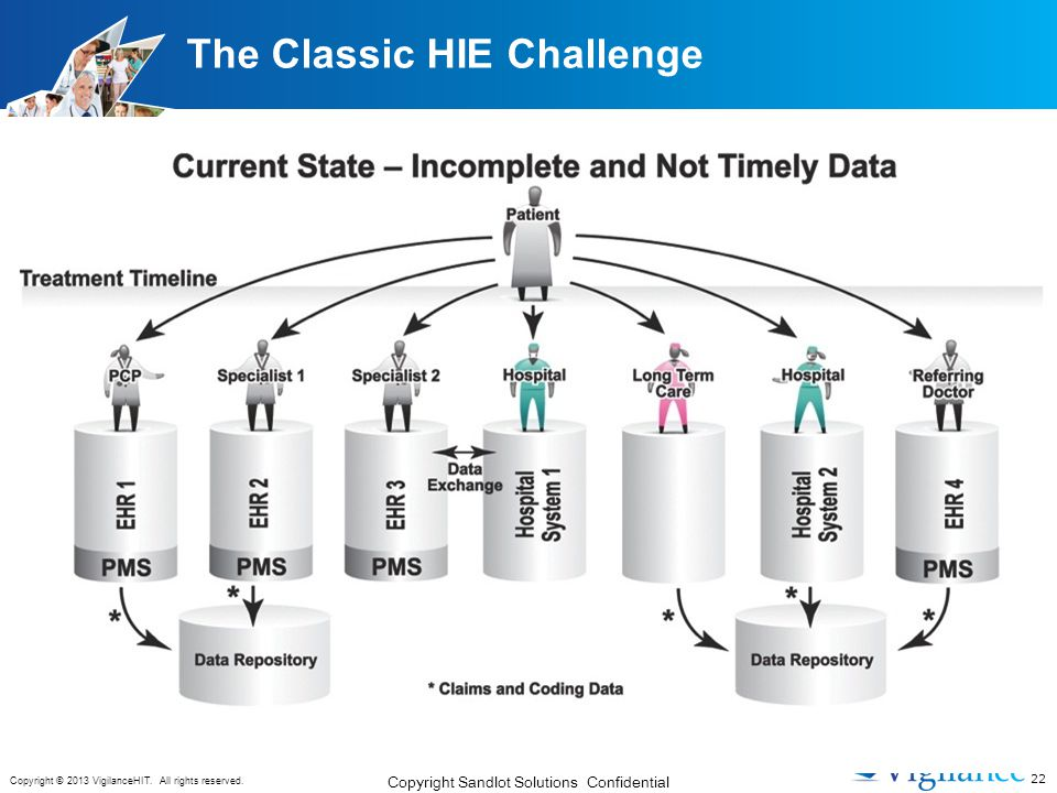 22 Copyright © 2013 VigilanceHIT. All rights reserved. The Classic HIE Challenge Copyright Sandlot Solutions Confidential