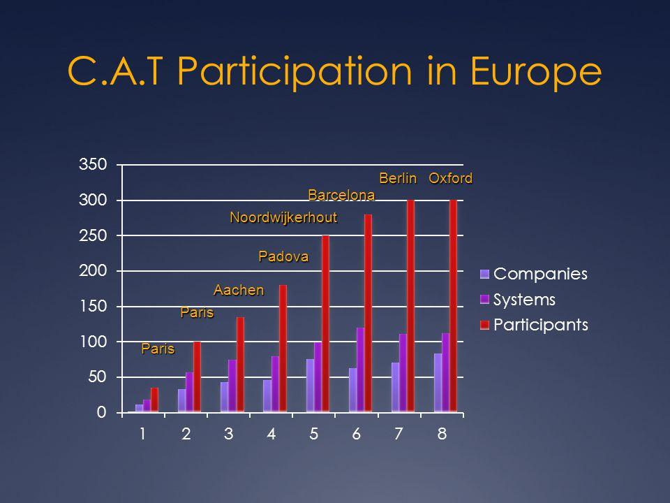 C.A.T Participation in Europe Paris Paris Aachen Padova Noordwijkerhout Barcelona Berlin Oxford