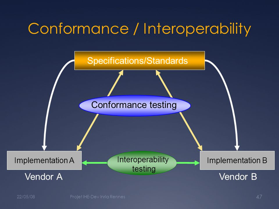 Conformance / Interoperability 22/05/08Projet IHE-Dev Inria Rennes 47 Specifications/Standards Implementation A Vendor A Implementation B Vendor B Conformance testing Interoperability testing