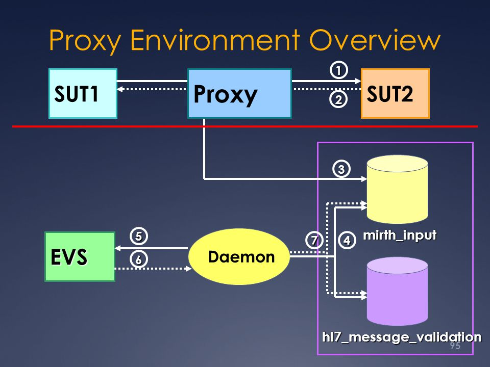 Proxy Environment Overview 95 Daemon EVS mirth_input hl7_message_validation SUT1SUT2 1 3 4 5 6 7 2 Proxy