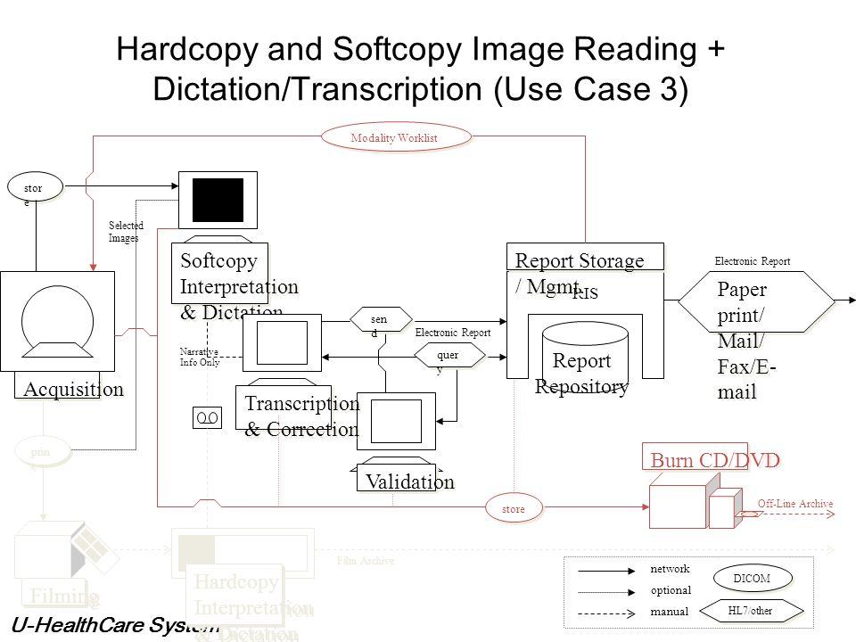 U-HealthCare System Image Acquisition: RIS-based Acquisition Workflow Support (Modality Worklist) Image Reading: Hardcopy Reading Hardcopy DICOM Print