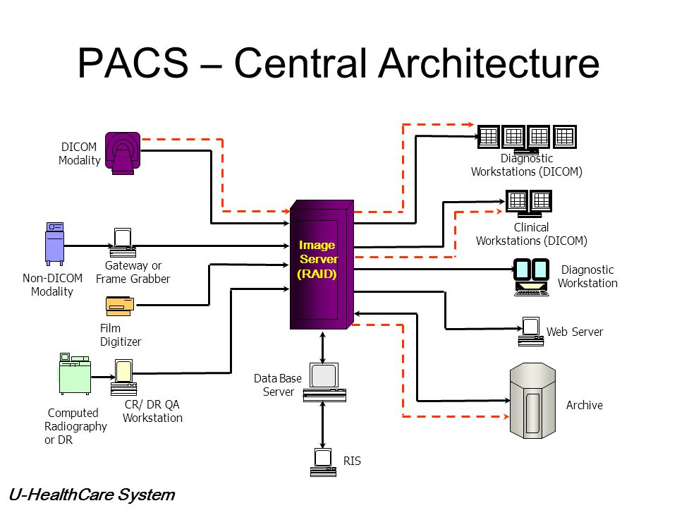 U-HealthCare System PACS Architecture