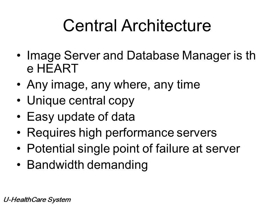 U-HealthCare System Data Base Server CR/ DR QA Workstation Computed Radiography or DR Gateway or Frame Grabber Film Digitizer Non-DICOM Modality Archi