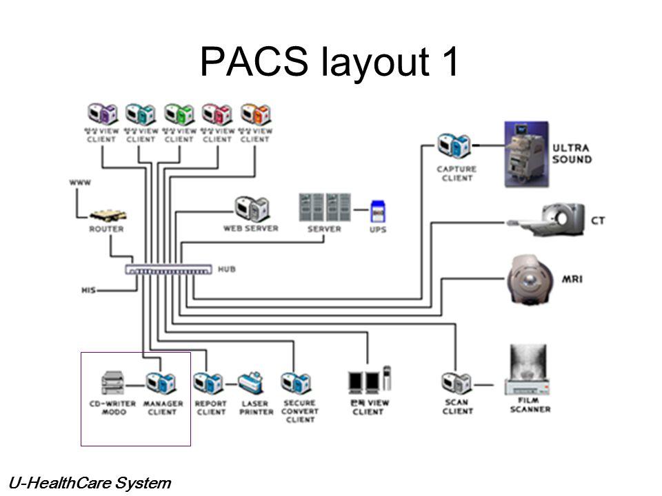 U-HealthCare System Components of PACS Acquisition Gateways Non-DICOM modality gateway DICOM Print Server Media Server Reporting Server Monitor QC Ser