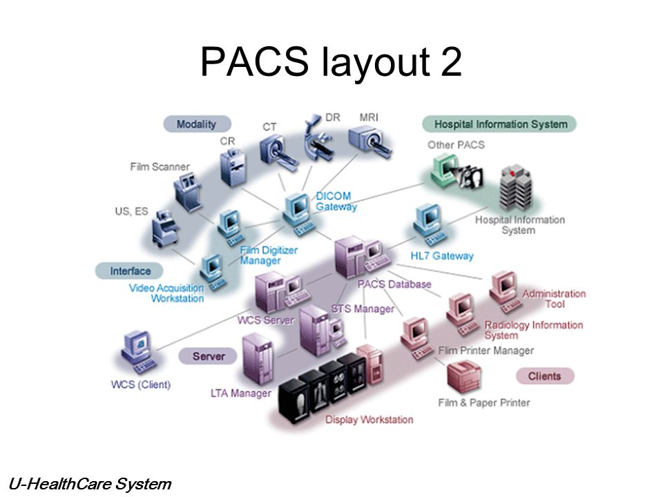 U-HealthCare System PACS layout 1