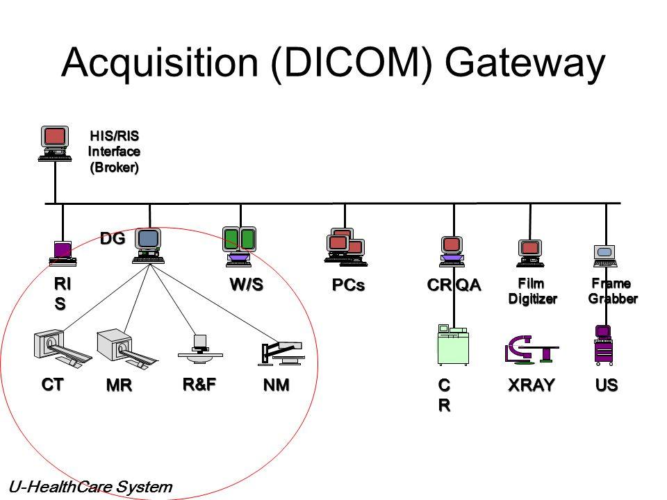U-HealthCare System Data Base Server CR/ DR QA Workstation Computed Radiography or DR Gateway or Frame Grabber Film Digitizer Non-DICOM Modality LTS A