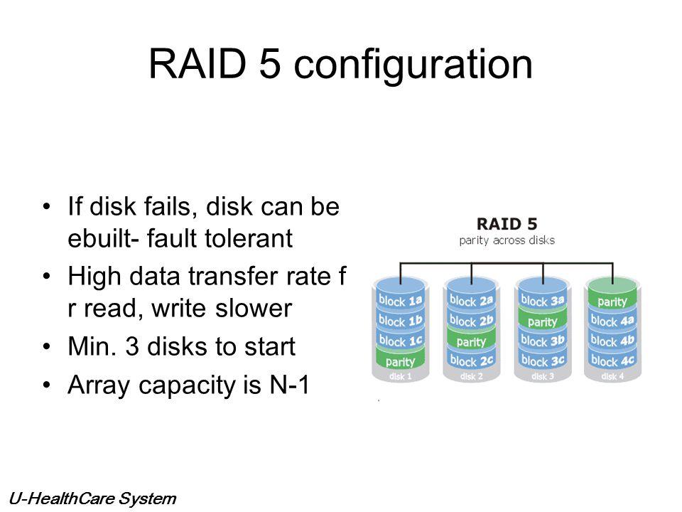 U-HealthCare System Redundant Array of Independent Disks Bandwidth equal to sum of disk transfer rates Highest speed disk storage available Image Disk