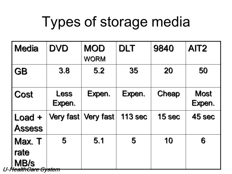 U-HealthCare System CRCRCRCR USXRAY RI S RI S PCs W/S FilmDigitizer CR QA FrameGrabber HIS/RISInterface(Broker) CT R&F MR NM DG Storage Device (Long T