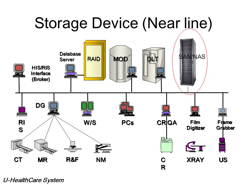 U-HealthCare System Long Term Archive Used to store digital data for longer period s of time Storage ranges from 100 MB to 10 TB Optical disk most com