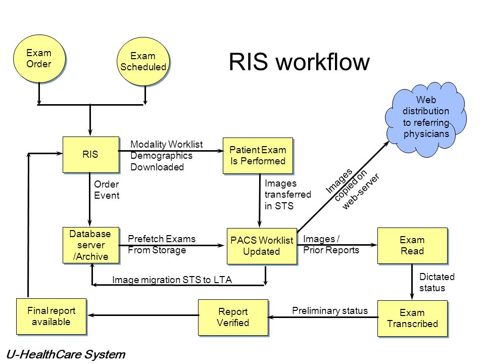 U-HealthCare System Radiology Information Systems Similar to HIS but of smaller scale Interfaces to PACS based on HL7 Department administrative manage