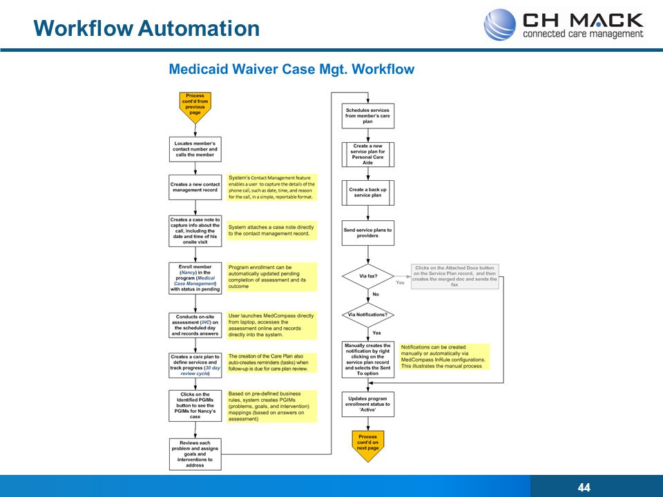 44 Workflow Automation