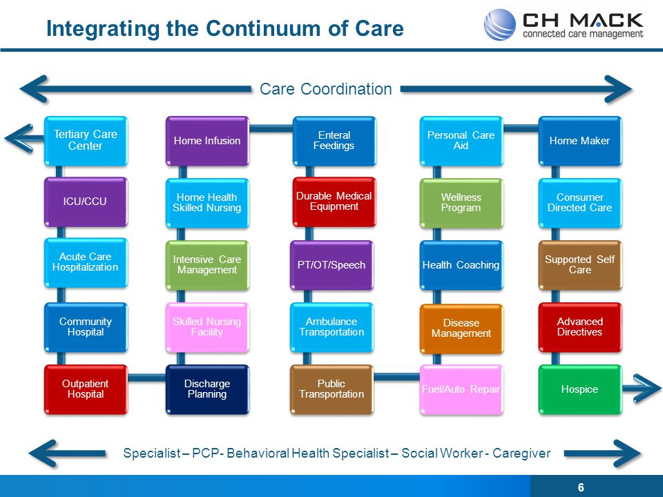 6 Integrating the Continuum of Care Care Coordination Specialist – PCP- Behavioral Health Specialist – Social Worker - Caregiver Tertiary Care Center ICU/CCU Acute Care Hospitalization Community Hospital Outpatient Hospital Discharge Planning Skilled Nursing Facility Intensive Care Management Home Health Skilled Nursing Home InfusionEnteral Feedings Durable Medical Equipment PT/OT/Speech Ambulance Transportation Public Transportation Fuel/Auto Repair Disease Management Health Coaching Wellness Program Personal Care Aid Home Maker Consumer Directed Care Supported Self Care Advanced Directives Hospice