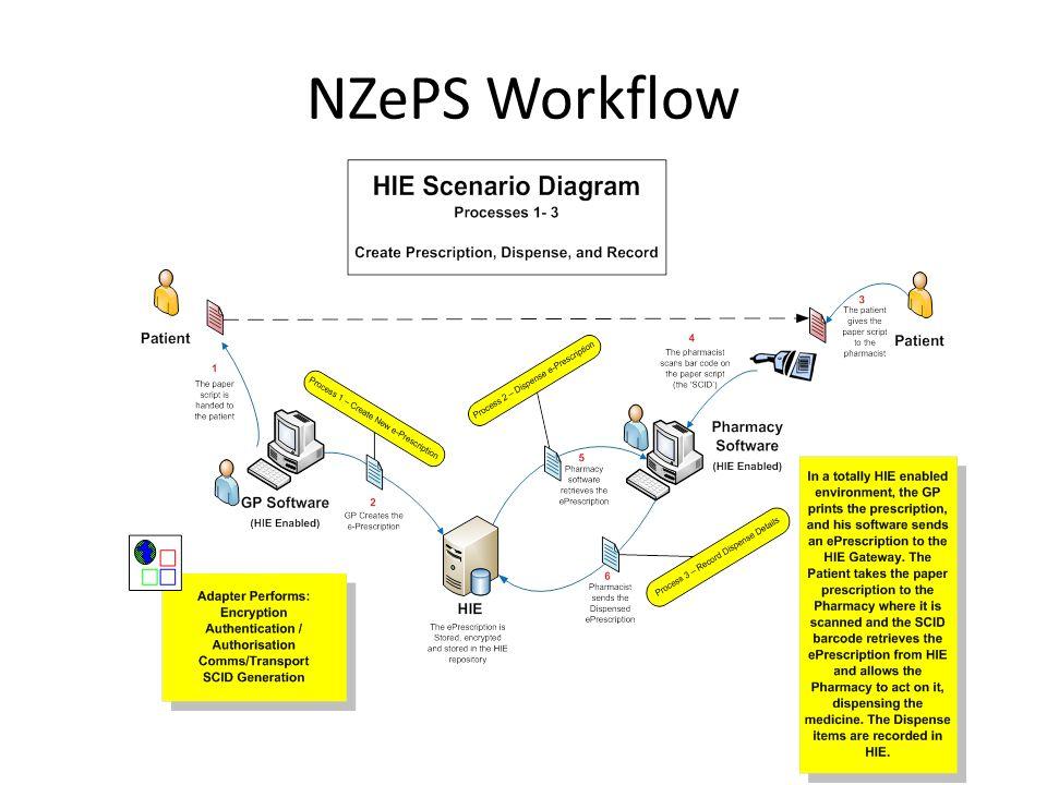 NZePS Schematic