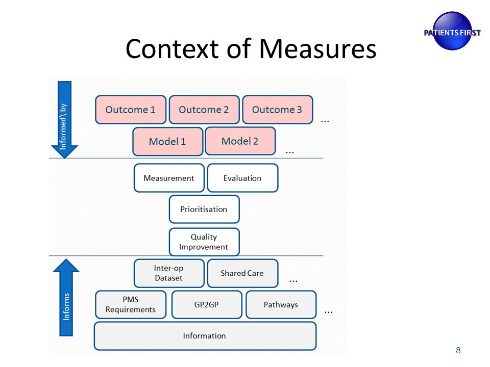 Context of Measures 8