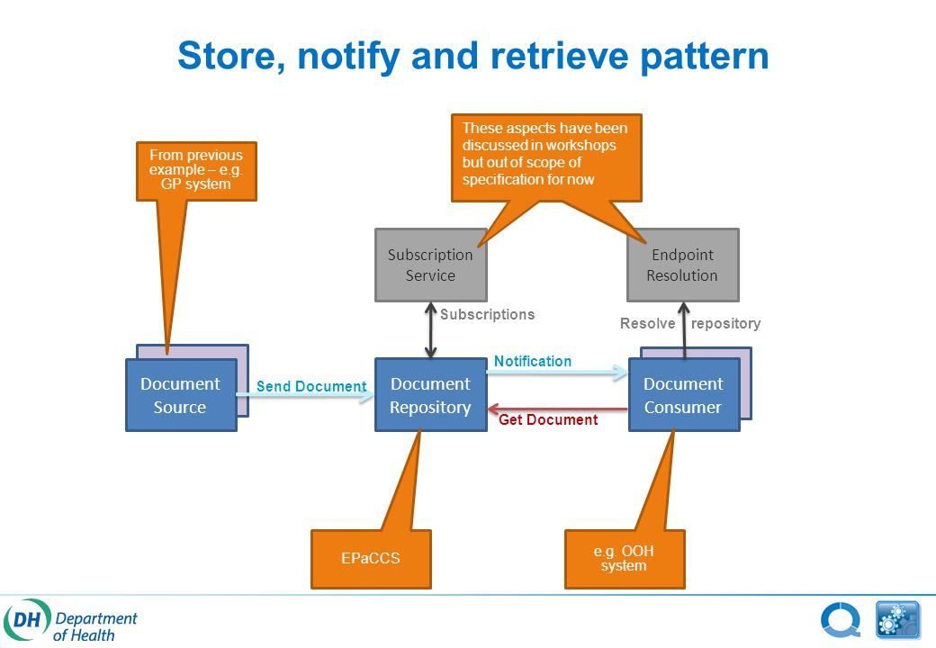 Store, notify and retrieve pattern Document Source Document Repository Document Consumer Subscription Service Send Document Notification Get Document Subscriptions Endpoint Resolution From previous example – e.g.