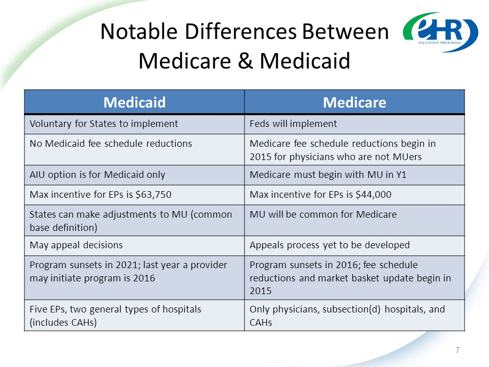 Notable Differences Between Medicare & Medicaid MedicaidMedicare Voluntary for States to implementFeds will implement No Medicaid fee schedule reductionsMedicare fee schedule reductions begin in 2015 for physicians who are not MUers AIU option is for Medicaid onlyMedicare must begin with MU in Y1 Max incentive for EPs is $63,750Max incentive for EPs is $44,000 States can make adjustments to MU (common base definition) MU will be common for Medicare May appeal decisionsAppeals process yet to be developed Program sunsets in 2021; last year a provider may initiate program is 2016 Program sunsets in 2016; fee schedule reductions and market basket update begin in 2015 Five EPs, two general types of hospitals (includes CAHs) Only physicians, subsection(d) hospitals, and CAHs 7