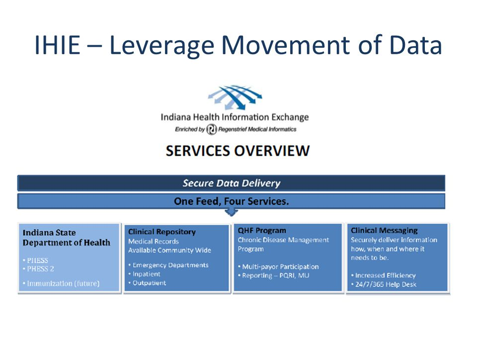 IHIE – Leverage Movement of Data