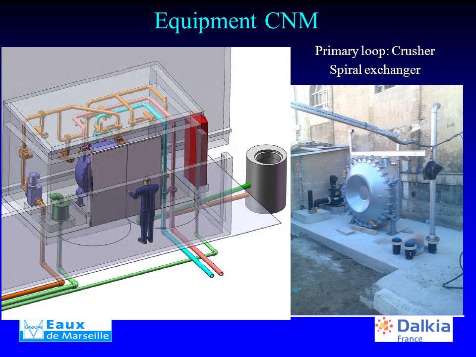 Equipment CNM Primary loop: Crusher Spiral exchanger