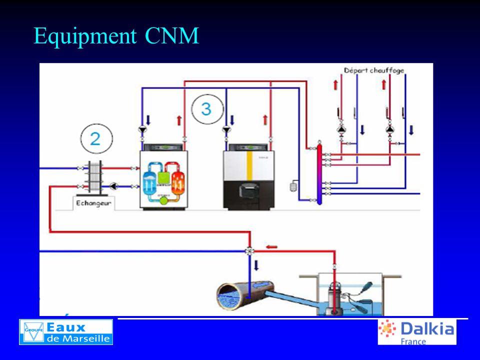 Equipment CNM