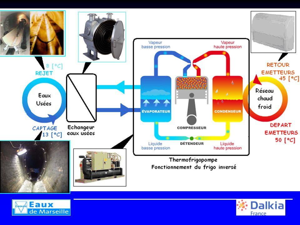 Pompe à chaleur sur eaux usées -Présentation technique -Equipement test de Cagnes sur mer -Equipement de la maison du développement durable de Bandol