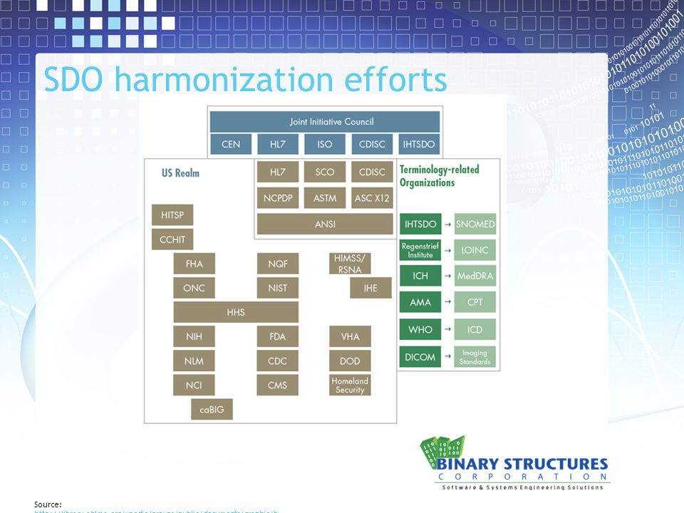 SDO harmonization efforts Source: http://library.ahima.org/xpedio/groups/public/documents/graphic/b ok1_043987.jpg http://library.ahima.org/xpedio/groups/public/documents/graphic/b ok1_043987.jpg