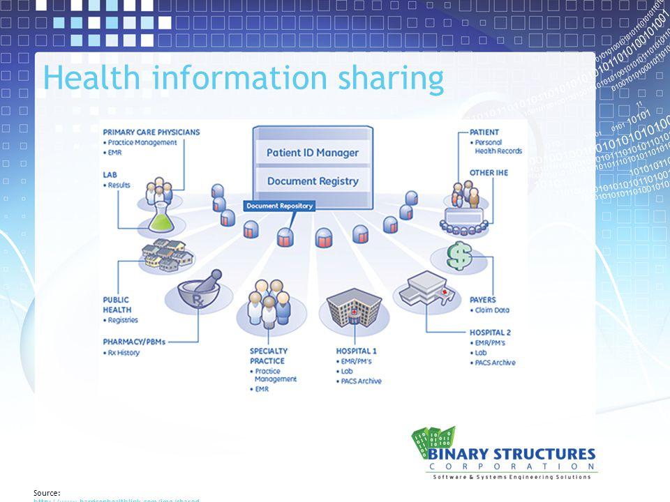 Health information sharing Source: http://www.harrisonhealthlink.com/img/shared ata.jpg http://www.harrisonhealthlink.com/img/shared ata.jpg