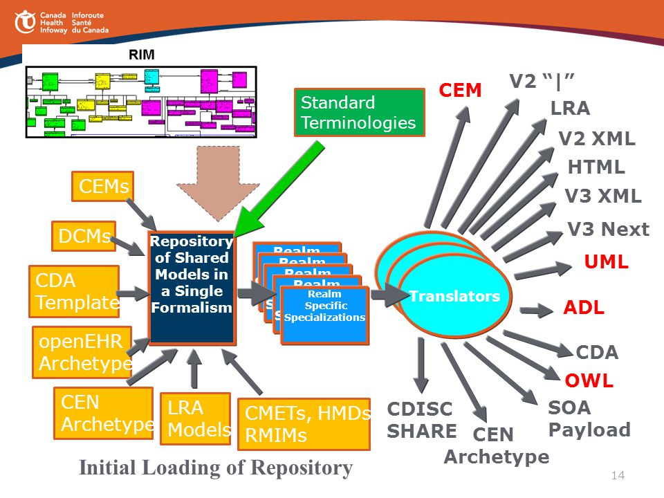 14 Repository of Shared Models in a Single Formalism DCMs CDA Templates openEHR Archetypes CEN Archetypes LRA Models CMETs, HMDs RMIMs CEMs Standard T
