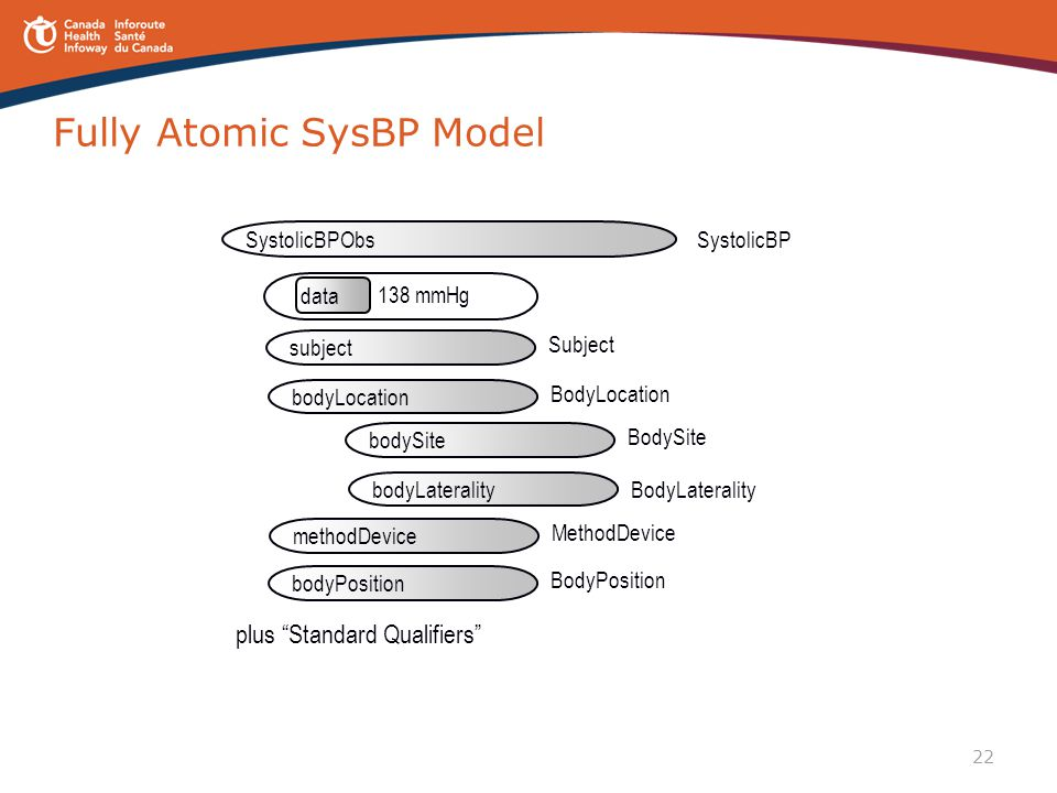 "22 Fully Atomic SysBP Model data 138 mmHg SystolicBPSystolicBPObs Subject subject BodyLocation bodyLocation plus ""Standard Qualifiers"" BodySite bodySi"