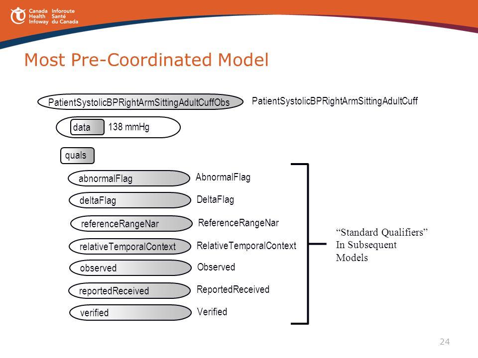 24 Most Pre-Coordinated Model data 138 mmHg PatientSystolicBPRightArmSittingAdultCuff PatientSystolicBPRightArmSittingAdultCuffObs quals AbnormalFlag