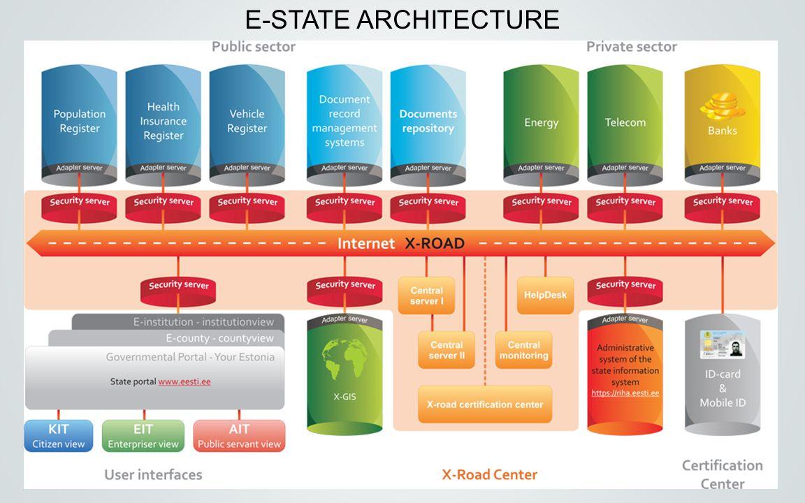 5 E-STATE ARCHITECTURE