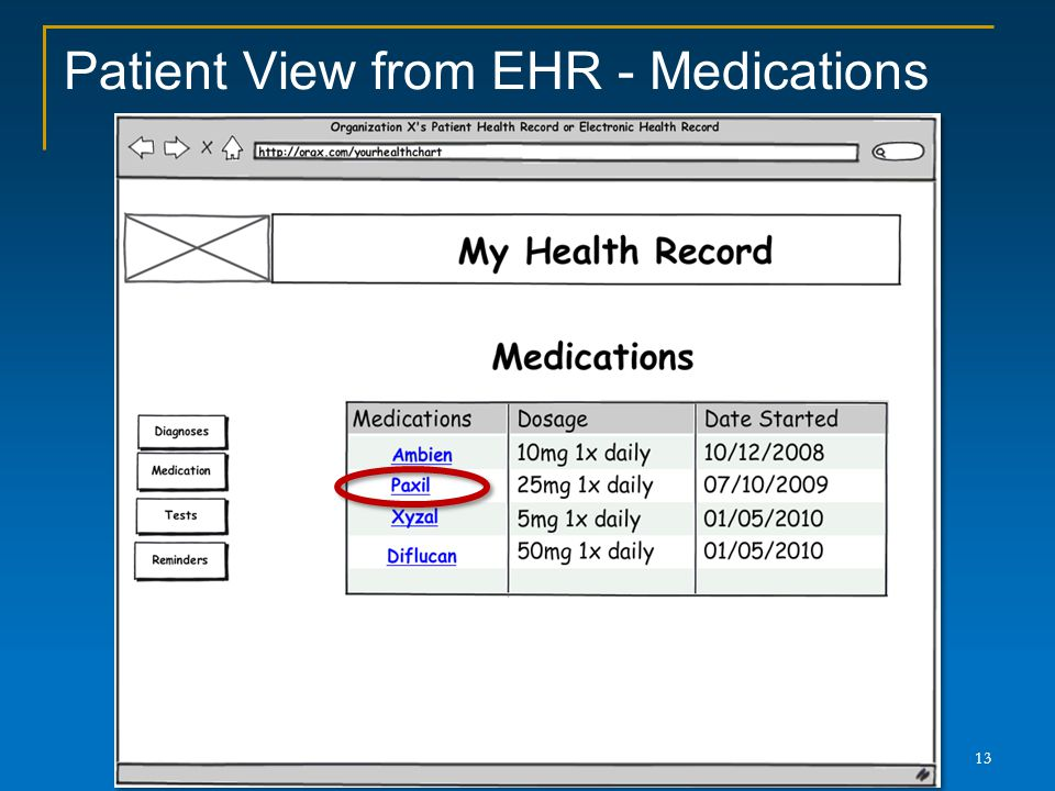 Patient View from EHR - Medications 13