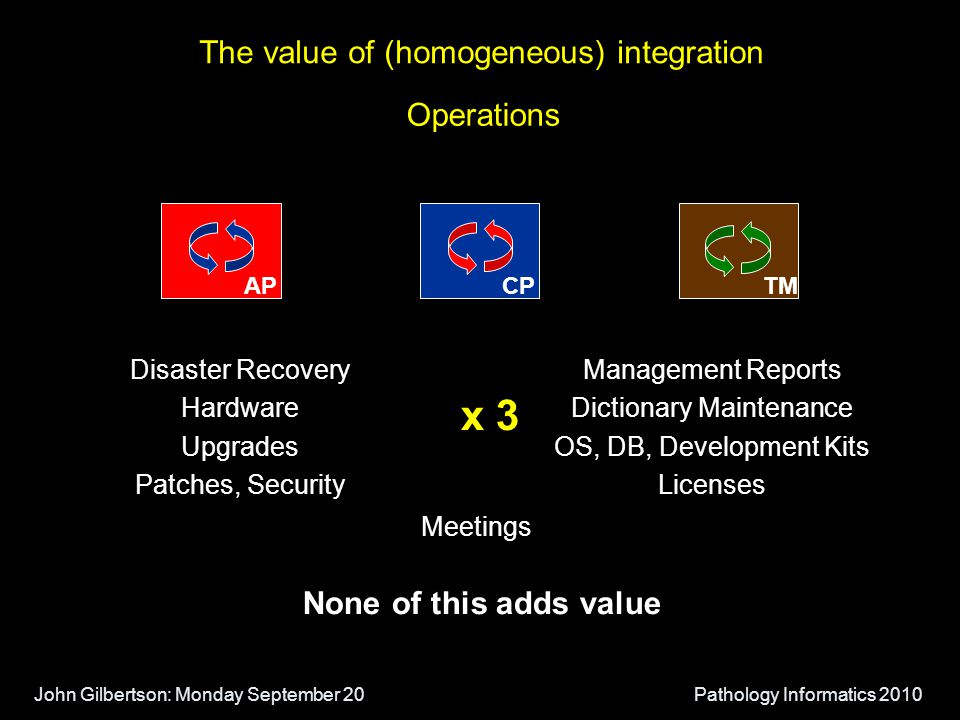 John Gilbertson: Monday September 20Pathology Informatics 2010 Operations x 3 The value of (homogeneous) integration Disaster Recovery Hardware Upgrades Patches, Security Management Reports Dictionary Maintenance OS, DB, Development Kits Licenses Meetings APTMCP None of this adds value