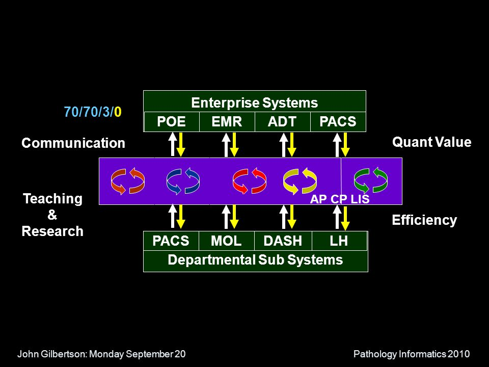 John Gilbertson: Monday September 20Pathology Informatics 2010 Enterprise Systems AP CP LIS POEEMRADTPACS 70/70/3/0 Communication Efficiency Quant Value Teaching & Research Departmental Sub Systems PACSMOLDASHLH