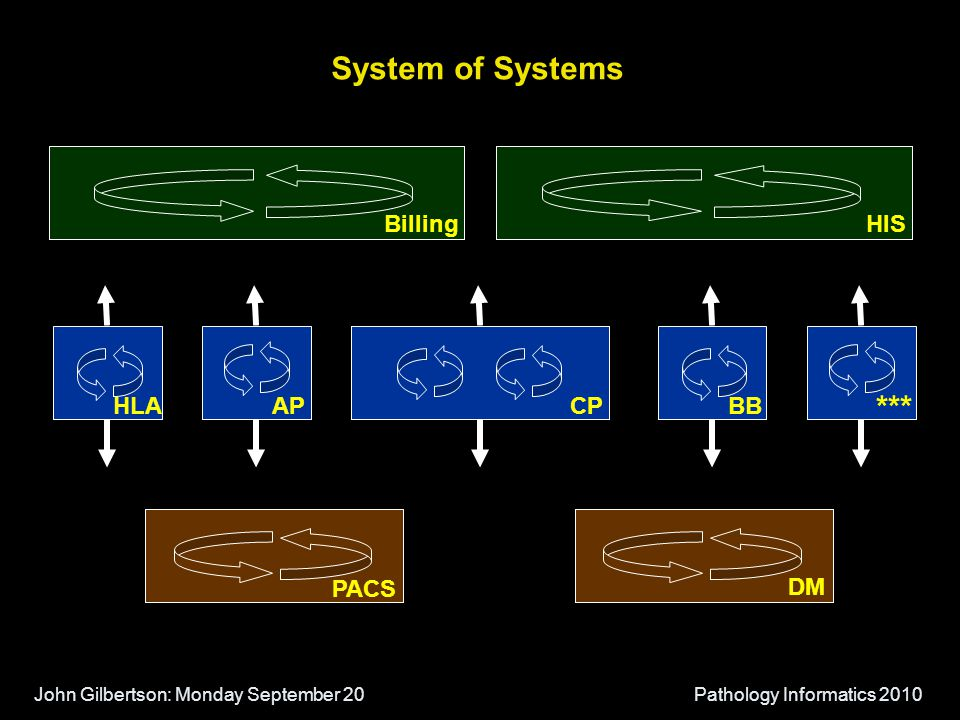 John Gilbertson: Monday September 20Pathology Informatics 2010 System of Systems BillingHIS APCPBBHLA *** PACS DM