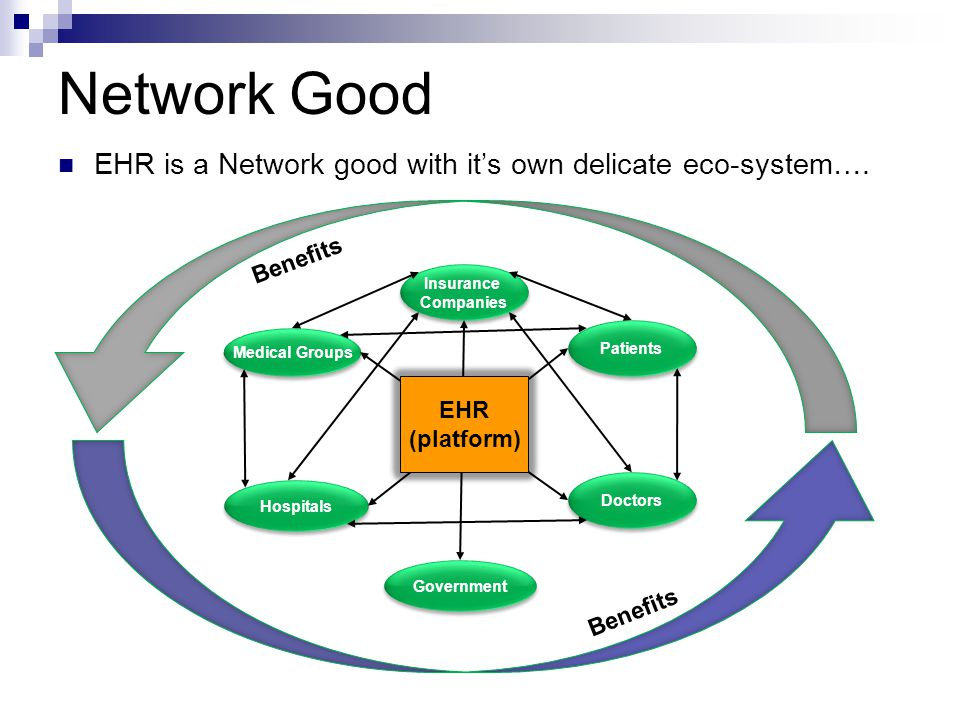 Network Good EHR is a Network good with it's own delicate eco-system…. Hospitals Doctors Benefits Patients Insurance Companies Insurance Companies Gov