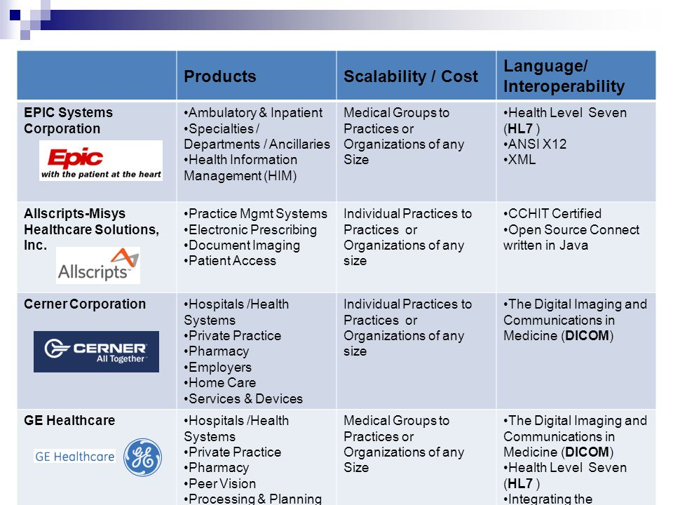ProductsScalability / Cost Language/ Interoperability EPIC Systems Corporation Ambulatory & Inpatient Specialties / Departments / Ancillaries Health I