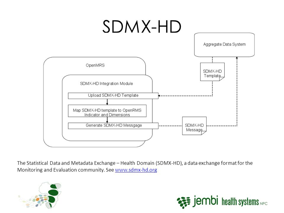 SDMX-HD The Statistical Data and Metadata Exchange – Health Domain (SDMX-HD), a data exchange format for the Monitoring and Evaluation community.