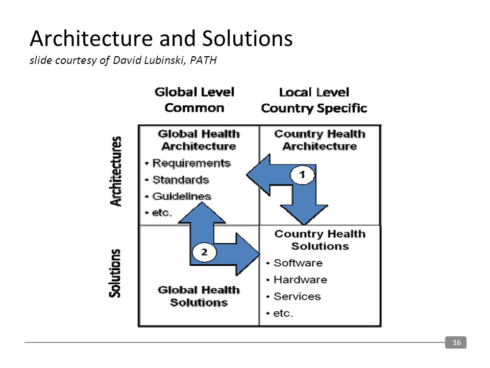 Architecture and Solutions slide courtesy of David Lubinski, PATH 16