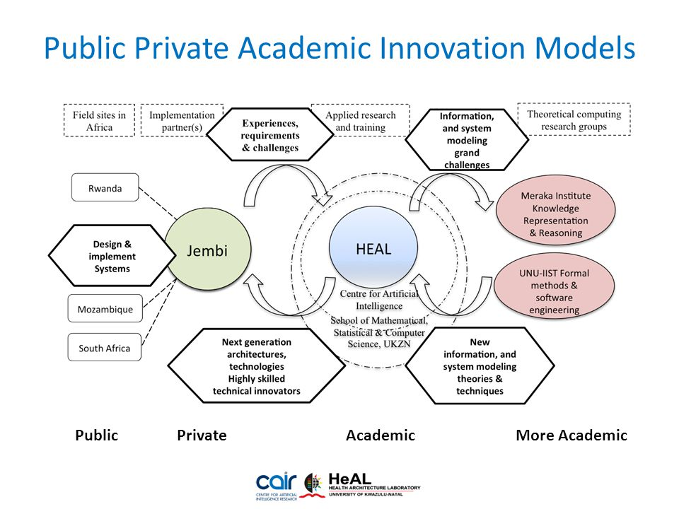 Public Private Academic Innovation Models PublicPrivateAcademicMore Academic