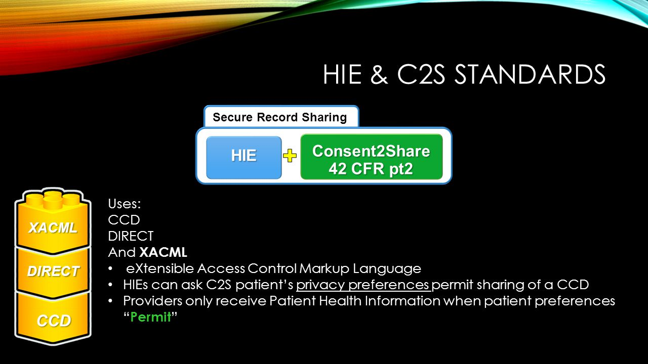 HIE & C2S STANDARDS Uses: CCD DIRECT And XACML eXtensible Access Control Markup Language HIEs can ask C2S patient's privacy preferences permit sharing of a CCD Providers only receive Patient Health Information when patient preferences Permit DIRECT CCD XACM L Secure Record Sharing HIE Consent2Share 42 CFR pt2 XACML