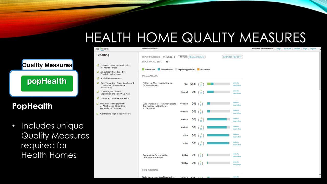 PopHealth Includes unique Quality Measures required for Health Homes HEALTH HOME QUALITY MEASURES popHealth Quality Measures