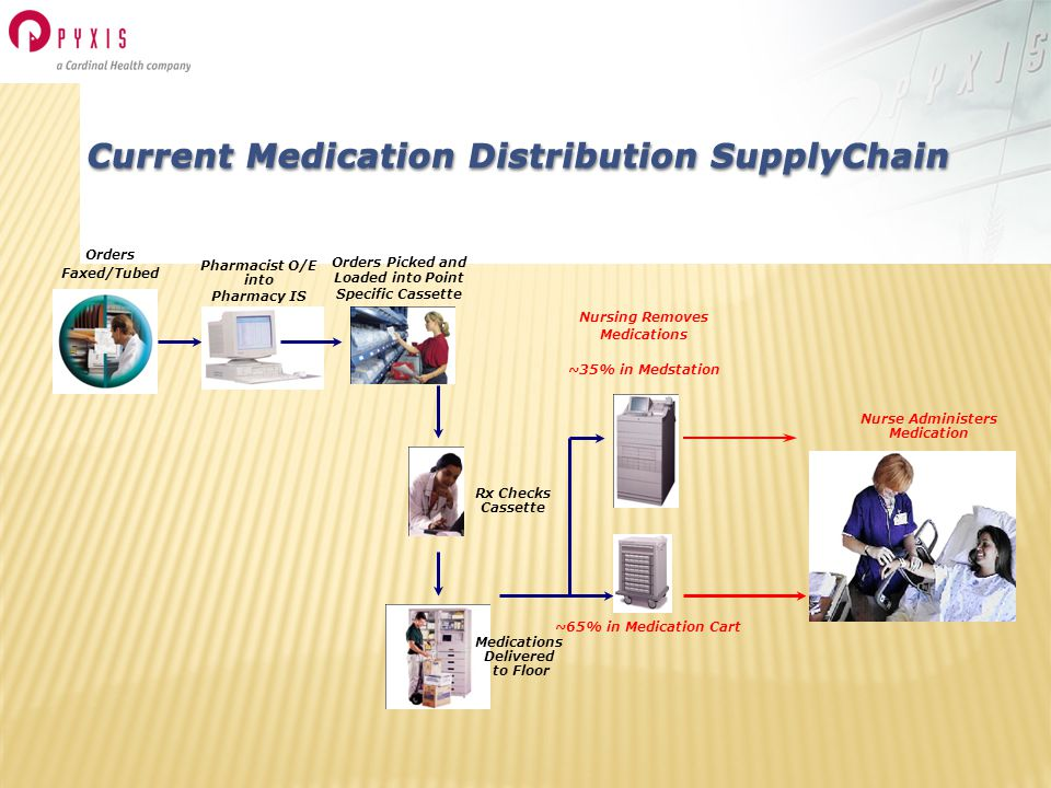 Pharmacist O/E into Pharmacy IS Rx Checks Cassette Medications Delivered to Floor Nurse Administers Medication Nursing Removes Medications ~35% in Medstation Orders Faxed/Tubed ~65% in Medication Cart Orders Picked and Loaded into Point Specific Cassette