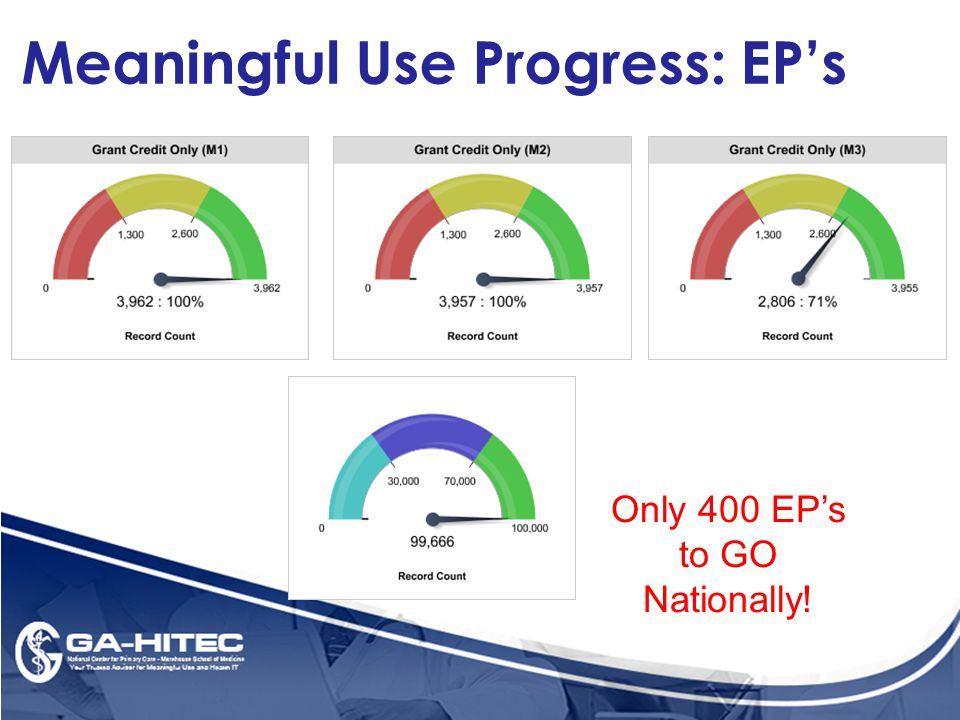 Meaningful Use Progress: EP's Only 400 EP's to GO Nationally!